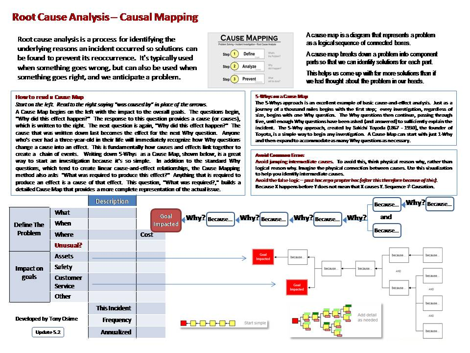 Root Cause Analysis - The Best Mindset to Prevent Problem